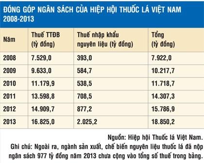 Việt Nam – Quốc gia tiêu thụ thuốc lá lớn hàng thứ hai Châu Á