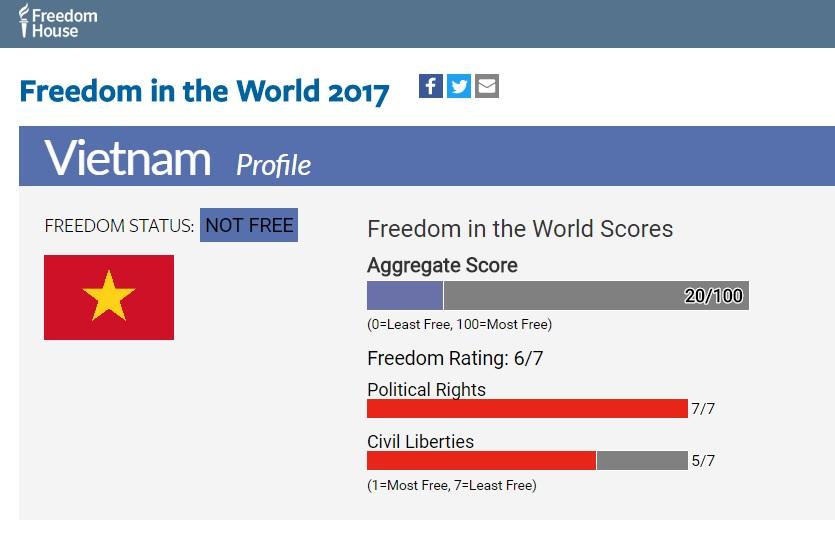 Việt Nam vẫn không có tự do theo báo cáo Freedom House 2017