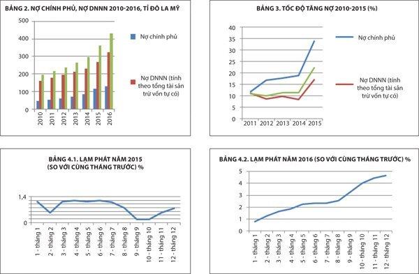 Không phải 62% GDP, mà nợ công Việt Nam đang là 210% GDP !
