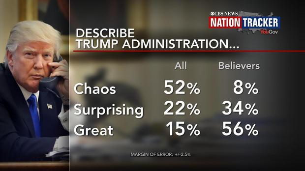 Cuộc thăm dò Nation Tracker: tổng thống Trump tạo xung đột và hỗn loạn