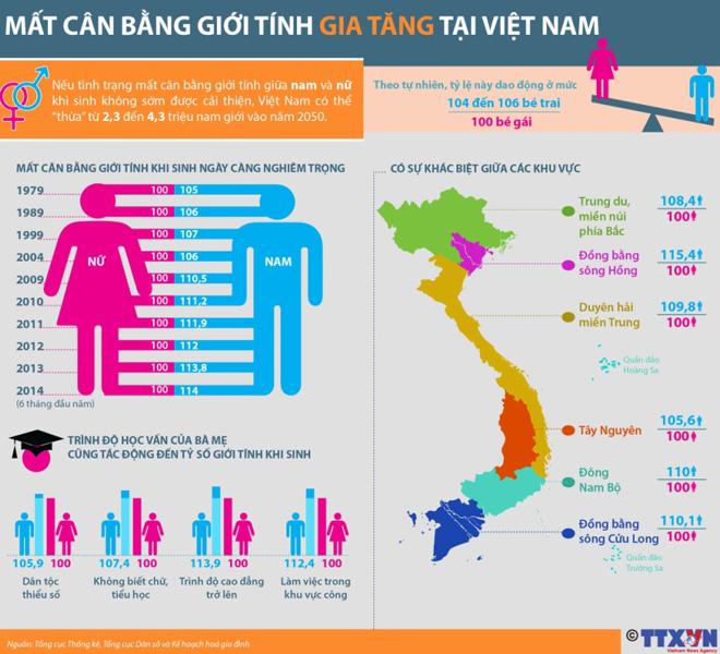 Ít nhất 2.3 triệu đàn ông Việt Nam không tìm được vợ vào năm 2050
