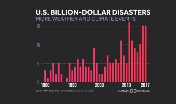 Hoa Kỳ thiệt hại hàng tỷ Mỹ kim vì  thiên tai trong năm 2017