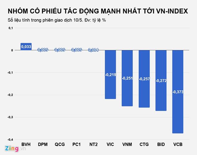 Thị trường chứng khoán Việt Nam tuột dốc sang ngày thứ ba liên tiếp