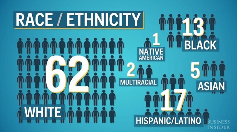 Dân số Hoa Kỳ đang già đi và đa sắc tộc hơn
