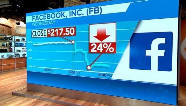 Facebook mất 119 tỷ Mỹ kim trong một ngày sau khi cổ phiếu tụt giá