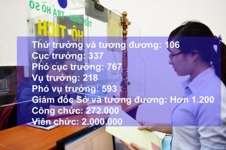 Ở Việt Nam cứ 9 người dân phải nuôi 1 công chức