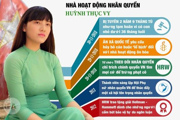 Nhà hoạt động Huỳnh Thục Vy tuyên bố không kháng cáo