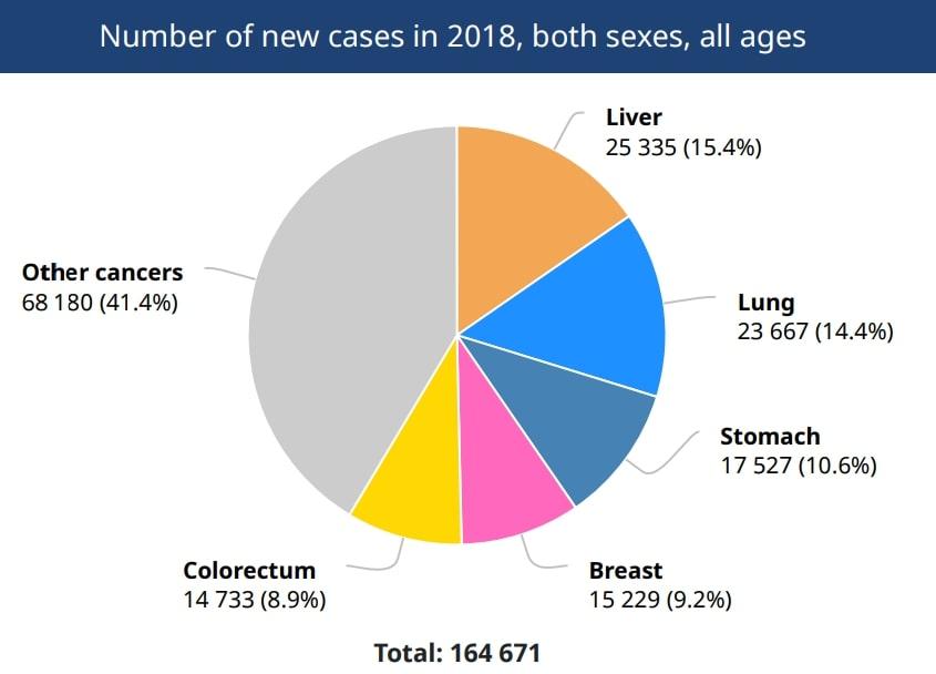 Năm 2018 Việt Nam có 114,871 người chết vì ung thư, 164,671 ca mới