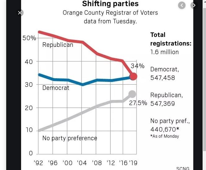 Số lượng cử tri đảng Dân Chủ đã vượt đảng Cộng Hòa tại Quận Cam
