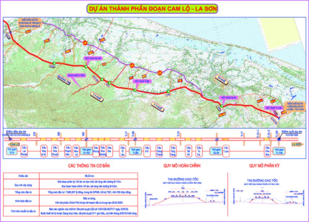 Bộ Giao Thông Vận Tải khởi công dự án đầu tiên của xa lộ Bắc Nam