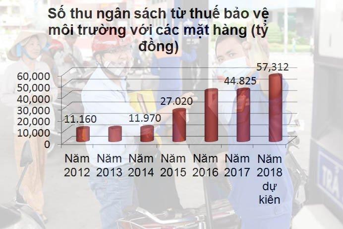 Thuế bảo vệ môi trường ở Việt Nam tăng thu từng năm