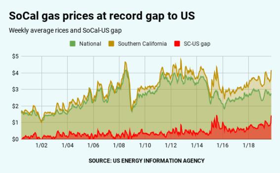 Giá xăng Nam California chạm mốc $4.18/gallon, cao hơn $1.43 giá trung bình trên toàn quốc