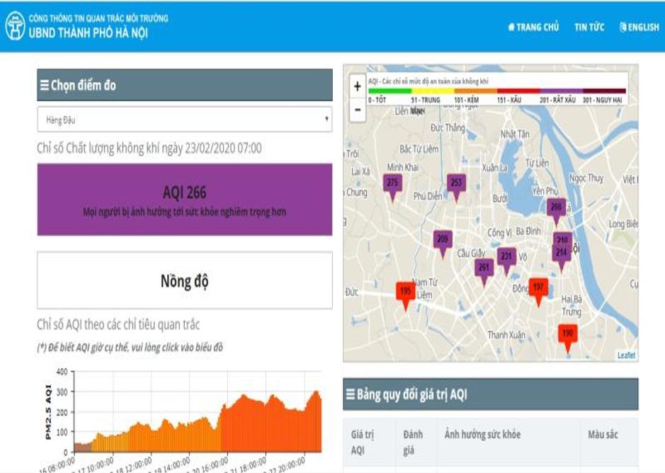 Khôngkhí ở Hà Nội lại ô nhiễm nhất thế giới, cảnh báo khẩn cấp về sức khoẻ