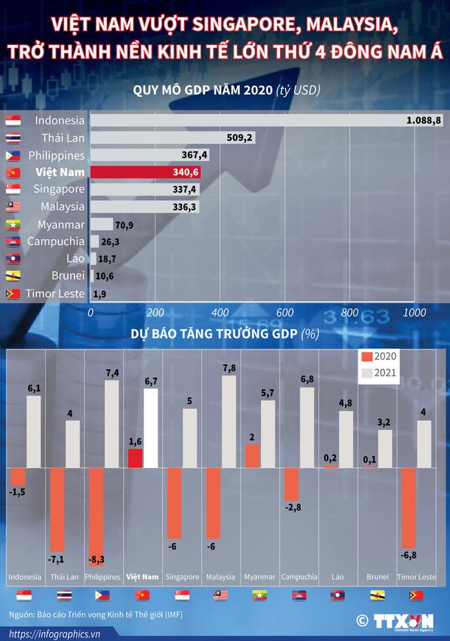 Có thật là kinh tế Việt Nam đứng thứ 4 Đông Nam Á, vượt cả Singapore, và Malaysia?