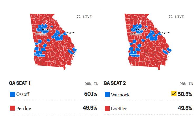 Kết quả sơ khởi: Warnock đánh bại Thượng Nghị Sĩ Cộng Hòa Loeffler ở Georgia, Dân Chủ đang hy vọng chiếm đa số Thượng Viện