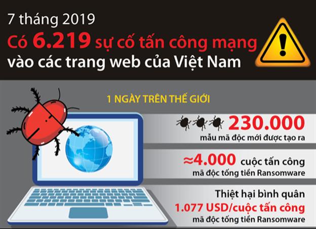 Ngườidùng Việt Nam bị thiệt hại 1 tỷ mỹ kim vì virus máy tính trong năm 2020